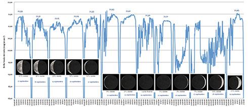 Registro continuo medidas del brillo del fondo del cielo